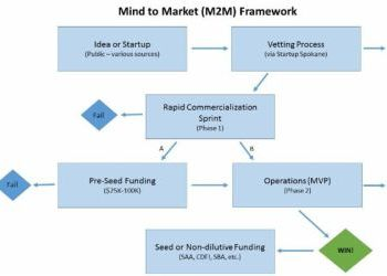 Mind to Market (M2M) Initiative: Commercializing Viable and Scalable Ideas