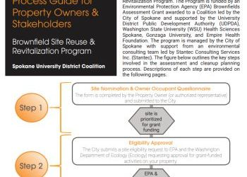University District Brownfields Coalition Project