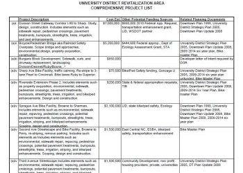 UDRA Comprehensive Project List